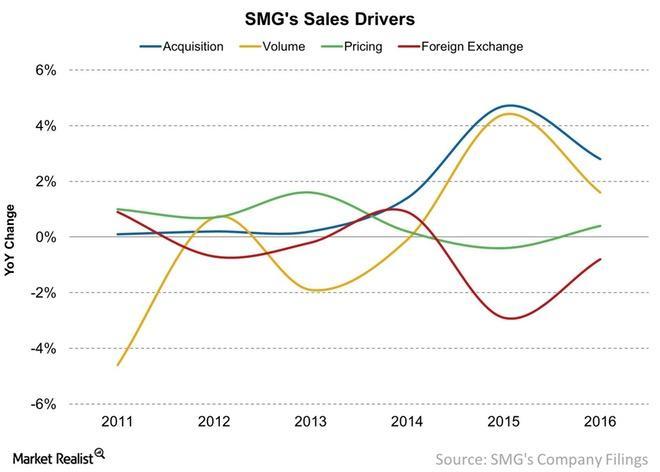 uploads///SMGs Sales Drivers