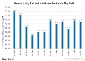 uploads///Manufacturing PMI in South Korea Declines in May