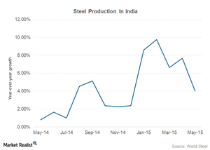 uploads/2015/06/india-steel-production1.png