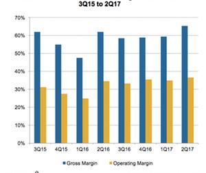 uploads/2017/05/A10_Semiconductors_QCOM-profit-margins-2Q17-1.png