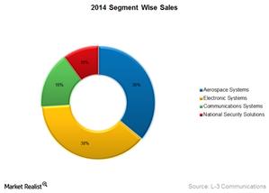 uploads///LLL segment wise sales