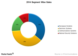 uploads/2015/01/LLL-segment-wise-sales1.png