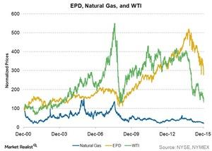 uploads/2015/12/epd-natural-gas-and-wti1.jpg