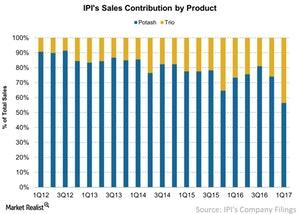 uploads/2017/06/IPIs-Sales-Contribution-by-Product-2017-06-28-1.jpg