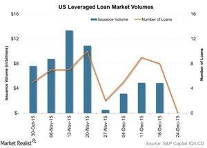 uploads/2015/12/US-Leveraged-Loan-Market-Volumes-2015-12-311.jpg