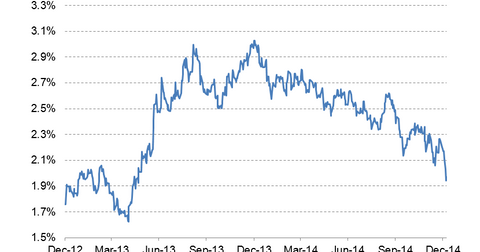 uploads/2015/01/10-year-bond-yield-LT2.png