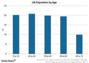 uploads/2014/12/US-Population-by-Age-2014-11-232.jpg