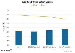 uploads///World and China Output Growth
