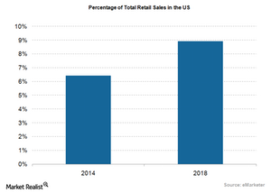uploads///us ecommerce sales