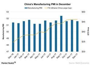 uploads///Chinas Manufacturing PMI in December