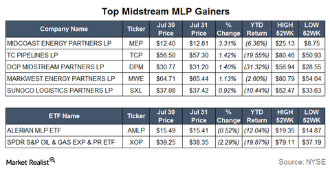 uploads/2015/08/Gainers.png