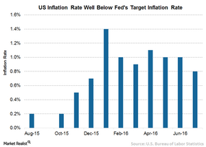uploads///A US Inflation