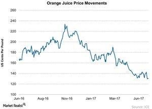 uploads///Orange Juice Price Movements