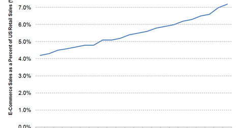 uploads/2015/10/Rost-e-commerce-sales1.png