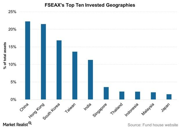 uploads///FSEAXs Top Ten Invested Geographies