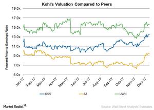 uploads/2017/12/KSS-Valuation-1.png