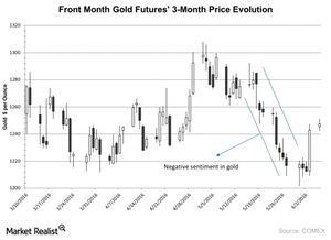 uploads/2016/06/Front-Month-Gold-Futures-3-Month-Price-Evolution-2016-06-07-2-1.jpg