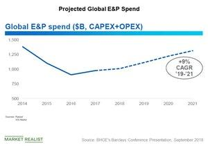 uploads/2018/09/projected-global-e-and-p-spend-1.jpg