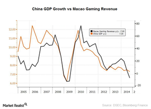 uploads/2015/12/China-GDP-vs-Macao-gaming-revenue1.png