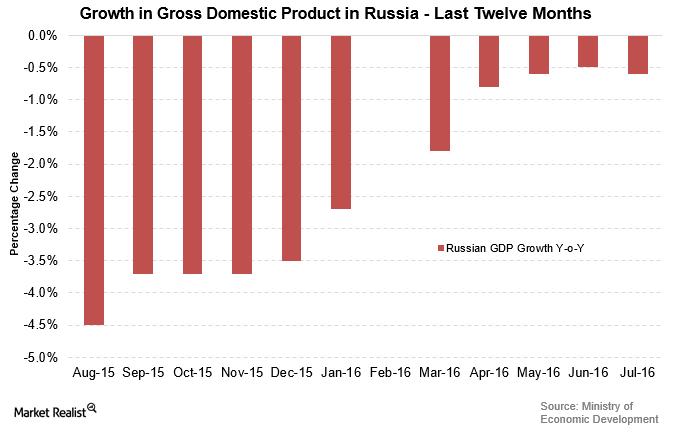 uploads///Russian GDP