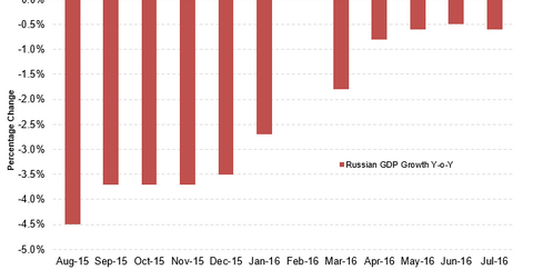 uploads/2016/08/Russian-GDP-3.png