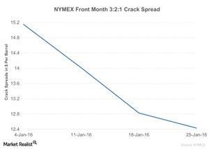 uploads/2016/01/NYMEX-Front-Month-3-2-1-Crack-Spread-2016-01-261.jpg