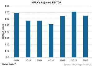 uploads///MPLXs adjusted EBITDA