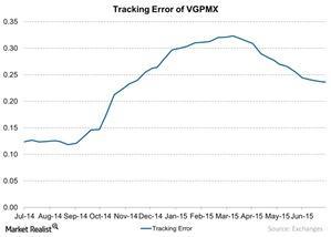 uploads/2015/07/Tracking-Error-of-VGPMX-chart-3-2015-07-311.jpg