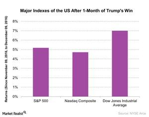uploads///Major Indexes of the US After  Month of Trumps Win