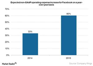 uploads///Facebook operating expense increase