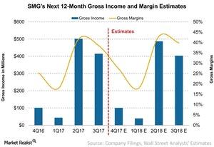 uploads/2017/10/SMGs-Next-12-Month-Gross-Income-and-Margin-Estimates-2017-10-24-1.jpg