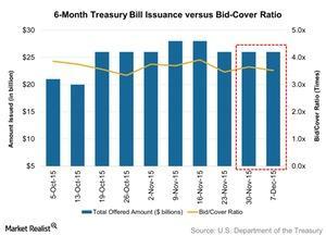 uploads/2015/12/6-Month-Treasury-Bill-Issuance-versus-Bid-Cover-Ratio-2015-12-131.jpg