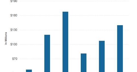 uploads/2016/07/PART-3-earnings-1.png