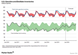uploads/2016/01/US-distillate-and-gasoline-inventory1.png