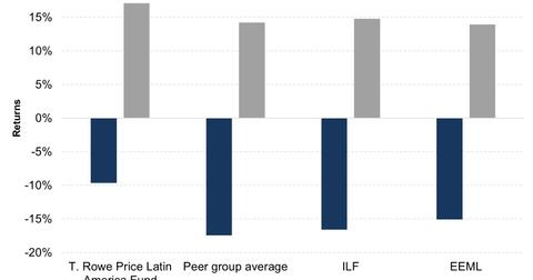uploads/2016/03/T-Rowe-Price-Latin-America-Fund-Vs-Peers3.jpg