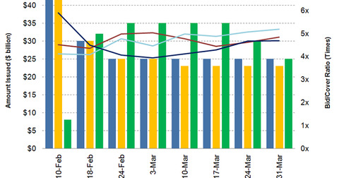 uploads/2014/04/T-bill-issuance.png