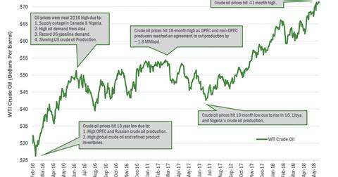 uploads/2018/05/Oil-price-1.png