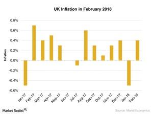 uploads///UK Inflation in February