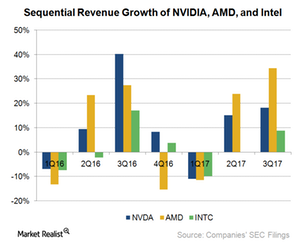 uploads///A_Semiconductos_NVDA_ INTC AMD sequential Revenue growth Q