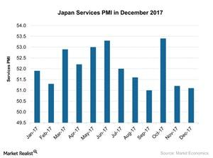 uploads/2018/01/Japan-Services-PMI-in-December-2017-2018-01-15-1.jpg