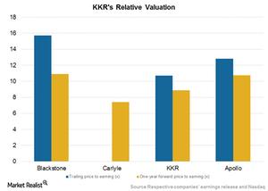uploads///KKR relative valuation