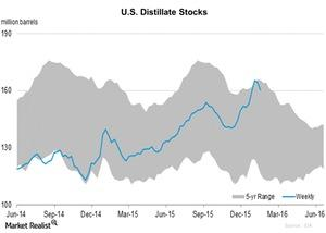 uploads/2016/01/U.S.-Distillate-Stocks1.jpg