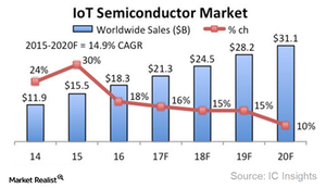 uploads/2017/12/A8_Semiconductors_Iot-semiconductor-outlook-2020-1.png