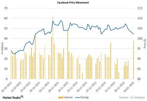 uploads///Facebook Price