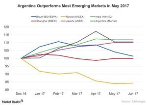 uploads/2017/06/Argentina-Continues-to-Outperfrom-Most-Emerging-Markets-in-2017-2017-06-26-1.jpg