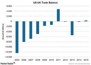 uploads///US UK Trade Balance