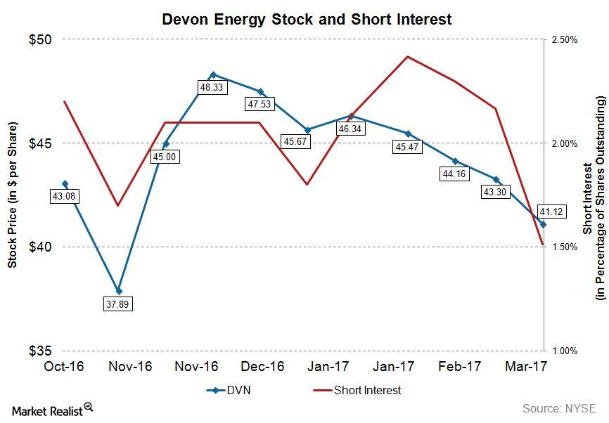 uploads///DVN WU_ Short Interest