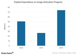 uploads/2015/03/Capital-Expenditure-on-Image-Activation-Program-2015-03-25111111.jpg