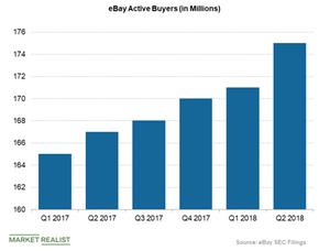 uploads/2018/07/ebay-active-buyers-1.png