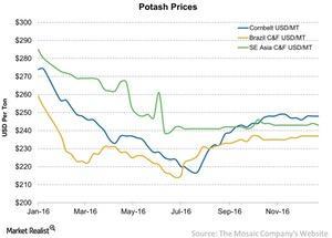 uploads/2017/01/Potash-Prices-2017-01-09-1.jpg